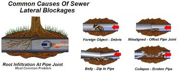 Causes of Sewer Line Blockages